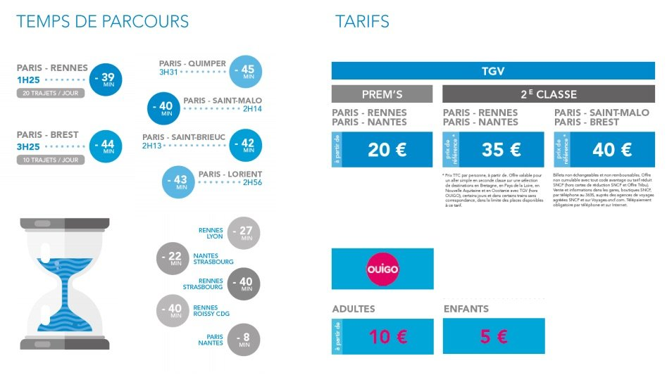 Tarifs 2017 des billets LGV Rennes-Paris